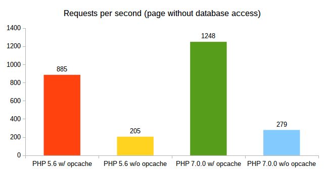 Requests per second (page without database access)